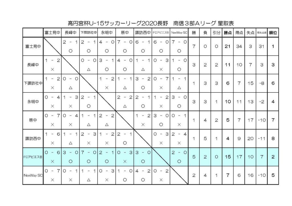 アビエスジュニアユース高円宮杯U15南信3部Aリーグ総評-星取表
