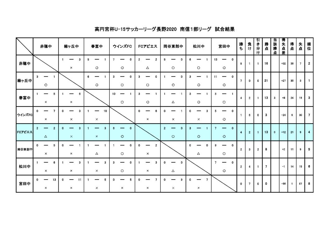 高円宮杯U-15JFAサッカーリーグ長野2020南信1部リーグ-FCアビエスジュニアユース総評-リーグ星取表